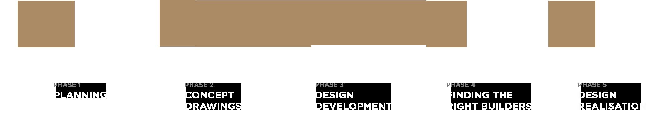 Mal Corboy Design Process Version 02
